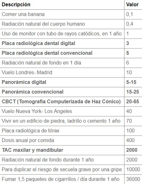 tabla pruebas radiológicas en odontología